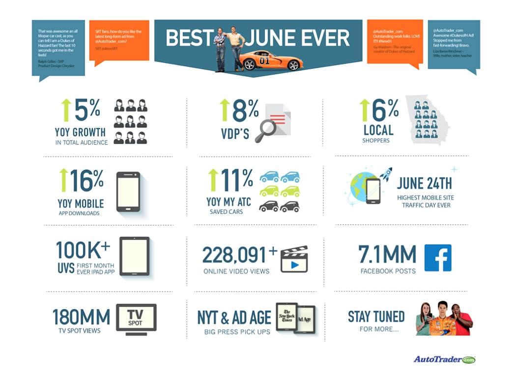 AutoTrader.com | Dukes Campaign Scorecard Infographic