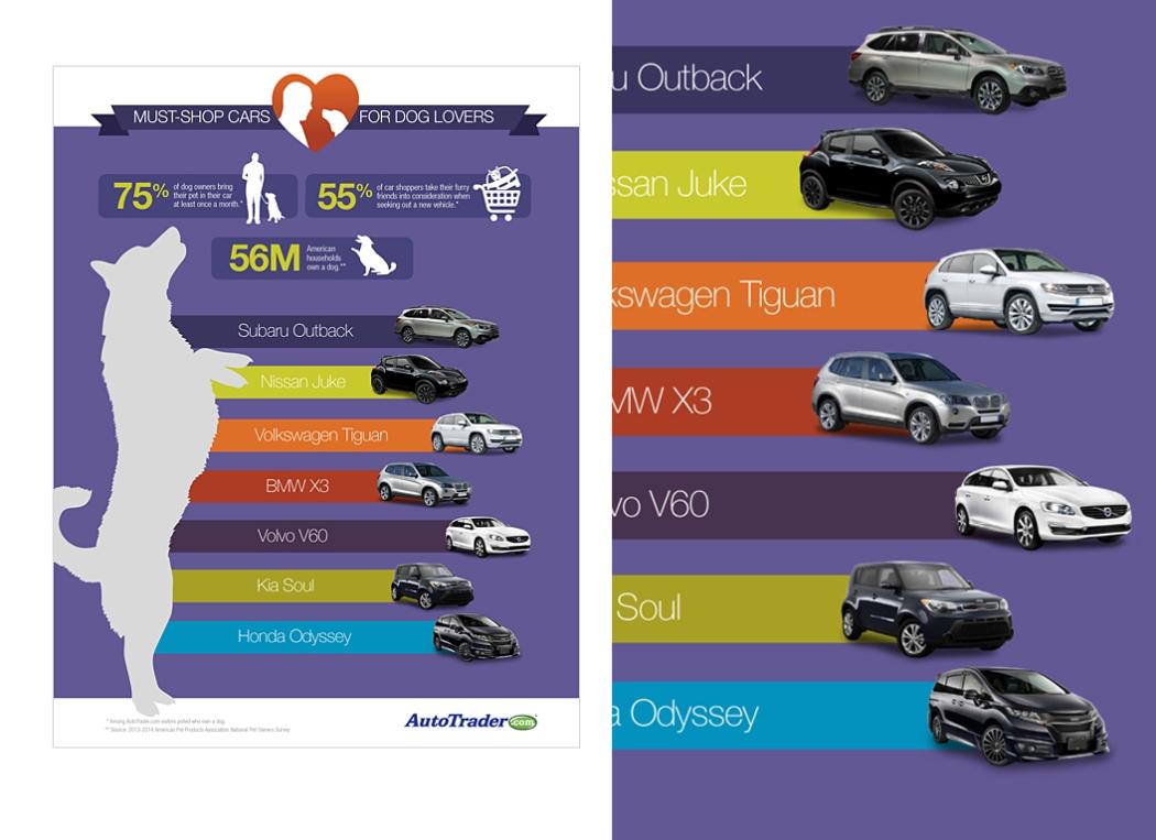 AutoTrader.com | Infographic