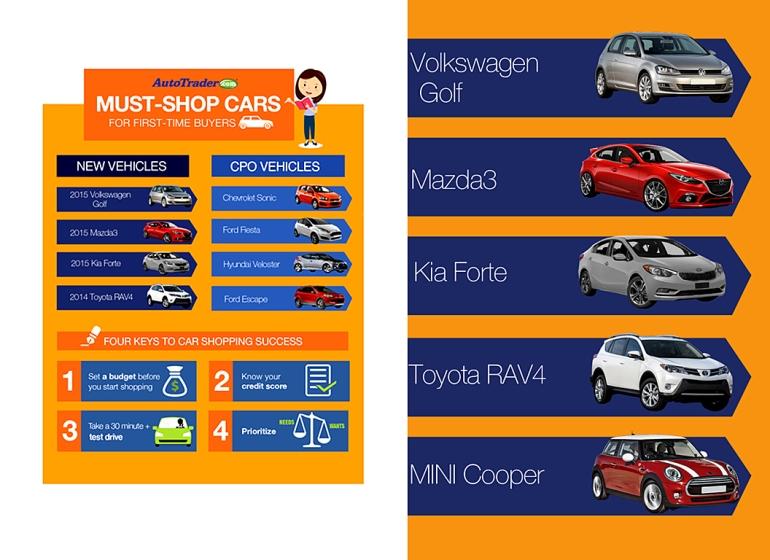 AutoTrader.com infographic